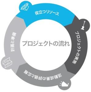 serviceproject_webinargraphic_JA-03