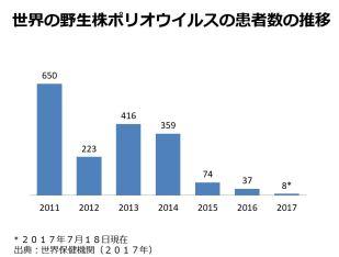 Graph Polio okayasu